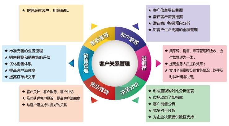 里诺客户服务管理系统核心理念
