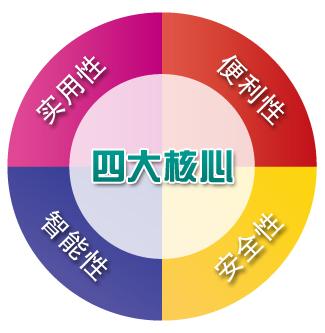 里诺CRM产品理念